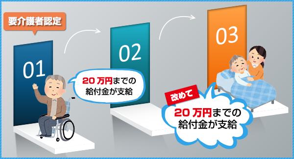 高齢社会日本の助成金制度